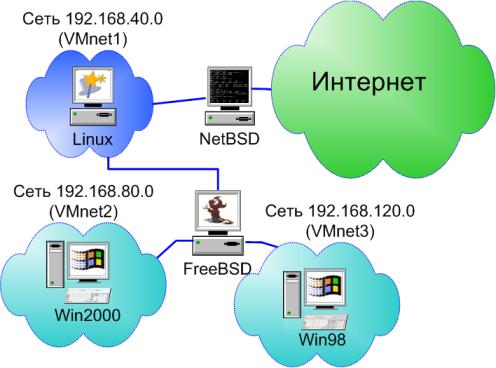 Все наши тестовые сети и... В сетях Vmnet2 и Vmnet3 находятся машины, работающие под управлением операционных.