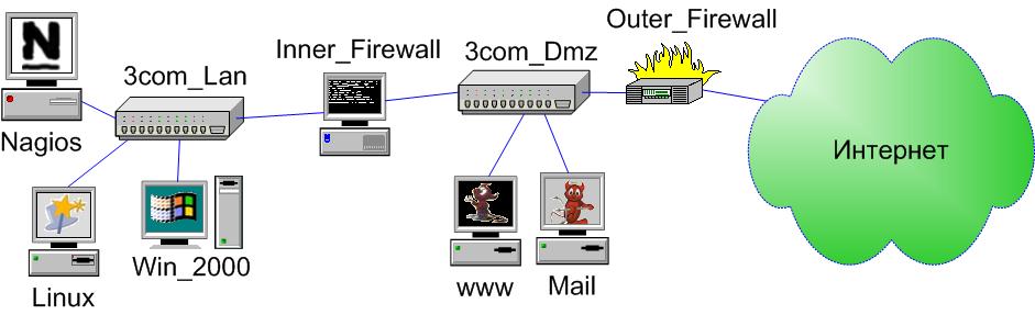 схема сети nagios
